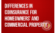 Differences in Coinsurance for Homeowners' and Commercial Property